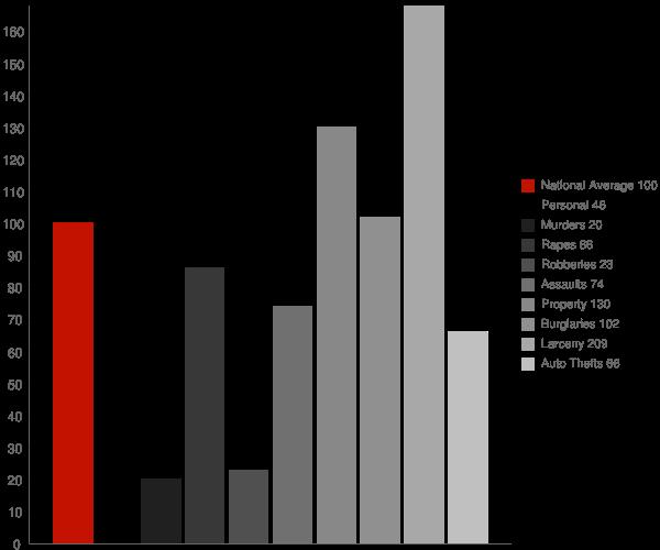 Martinsville IN Crime Statistics