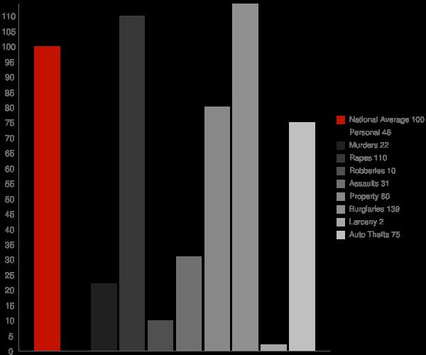 Birch River WV Crime Statistics