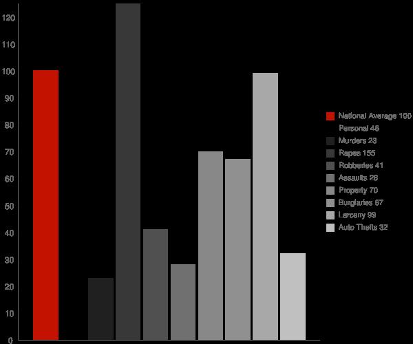 Mountain Brook AL Crime Statistics