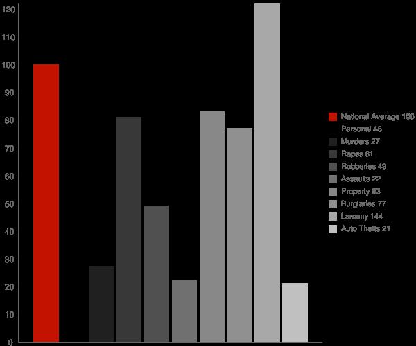 Willimantic CT Crime Statistics