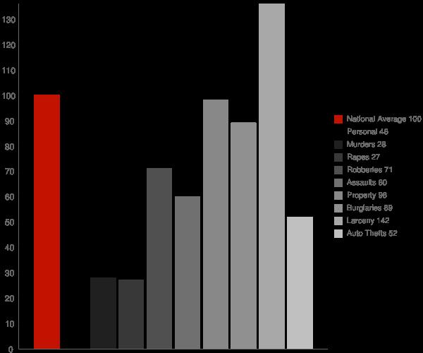 Cornelius NC Crime Statistics