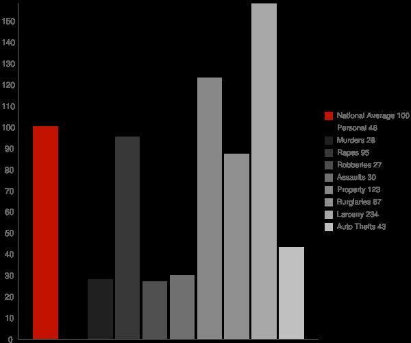 Glastonbury Center CT Crime Statistics
