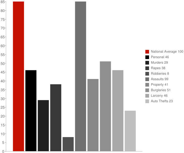 Prince Frederick MD Crime Statistics