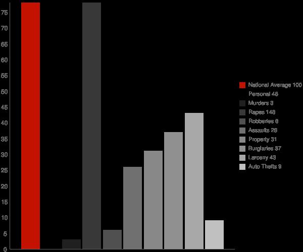 Liverpool NY Crime Statistics