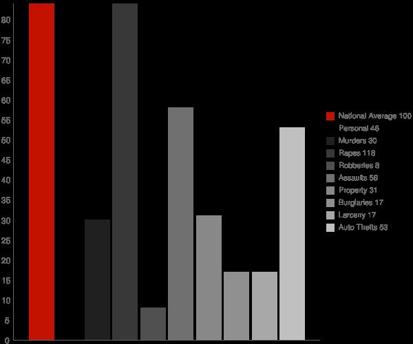 Iona ID Crime Statistics