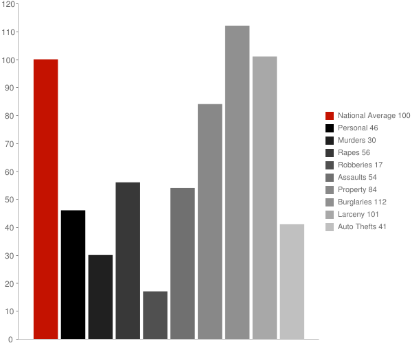 Pleasant Hills MD Crime Statistics