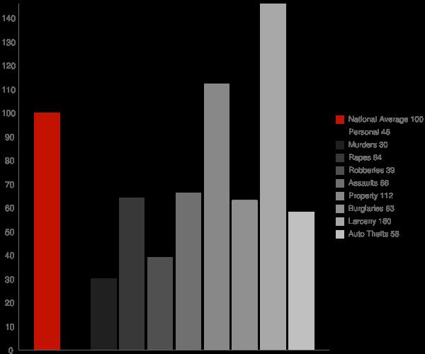 Searcy AR Crime Statistics
