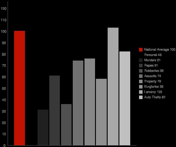 Royal Oak MI Crime Statistics
