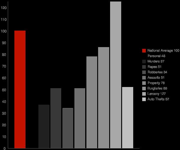 Sonoma CA Crime Statistics