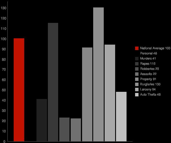 Dulac LA Crime Statistics
