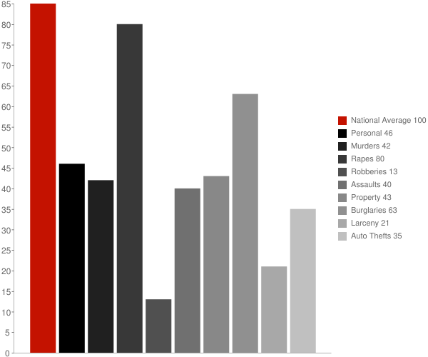 Teays Valley WV Crime Statistics