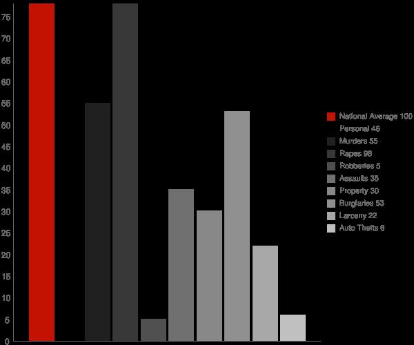 Jeffersonville NY Crime Statistics