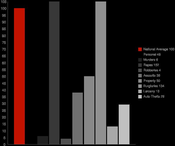 Wedgewood MI Crime Statistics
