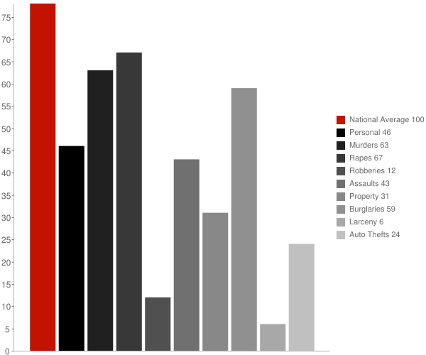Midland AR Crime Statistics