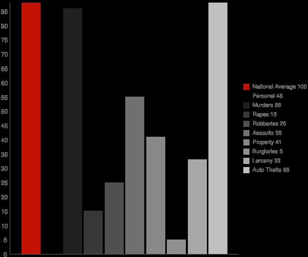 Crab Orchard WV Crime Statistics