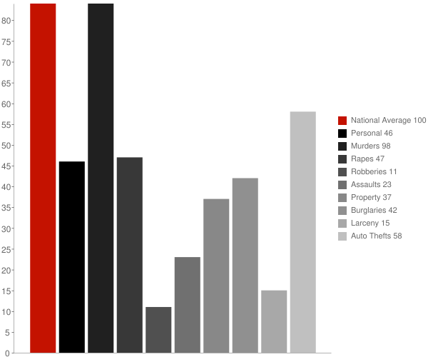 Seven Lakes NC Crime Statistics