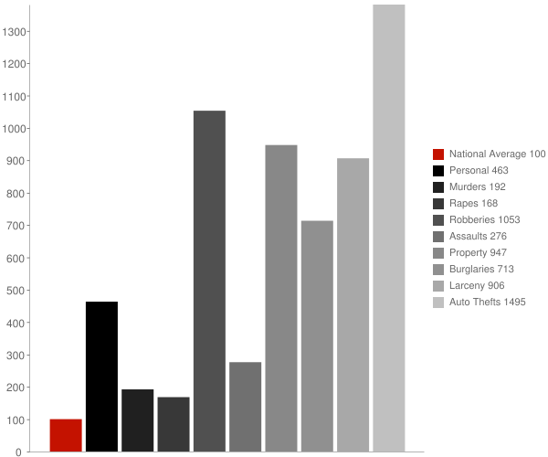 Colmar Manor MD Crime Statistics