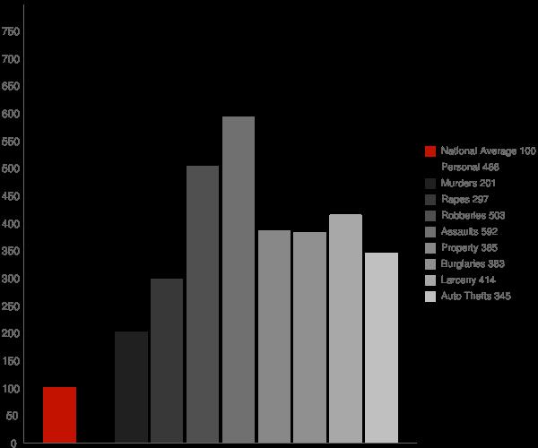 Orlando FL Crime Statistics