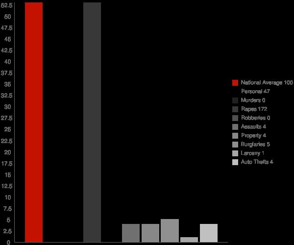 Shellman GA Crime Statistics