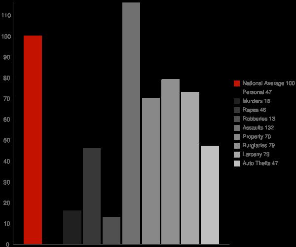 New Hope AL Crime Statistics