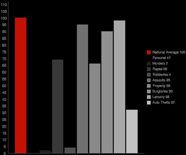 Orland CA Crime Statistics