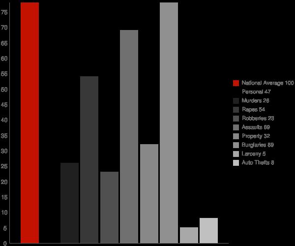 Santa Venetia CA Crime Statistics