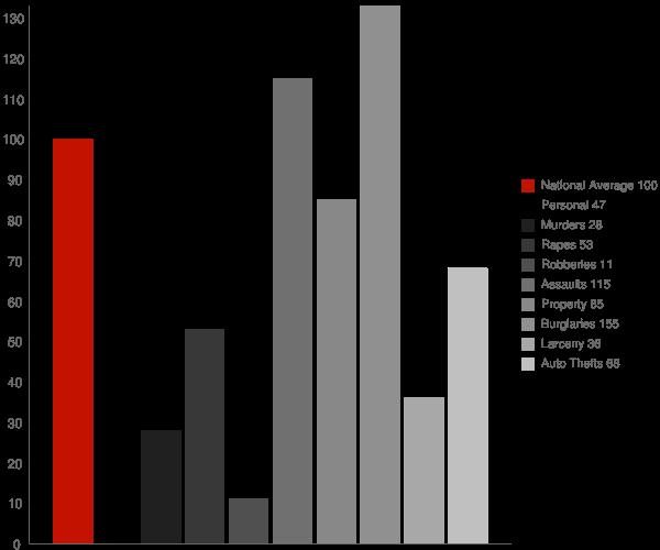 Chauvin LA Crime Statistics