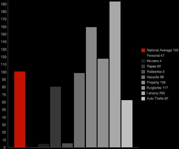 Bedford NY Crime Statistics