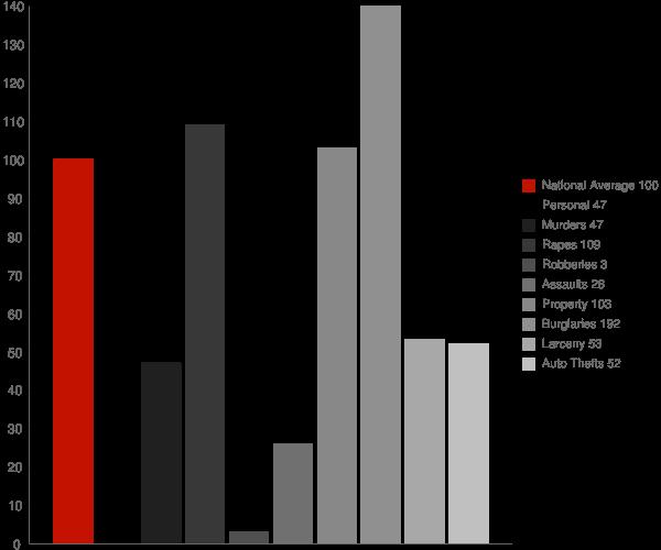 Trumann AR Crime Statistics