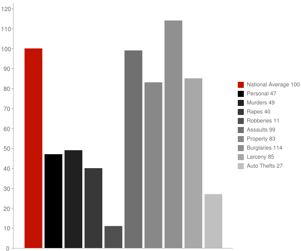 Meadow Bridge WV Crime Statistics