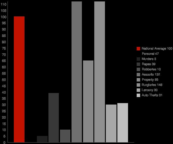 Richland GA Crime Statistics