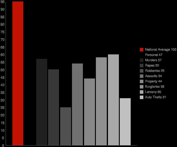 Ojai CA Crime Statistics