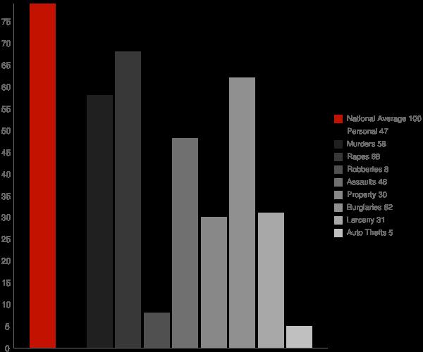 Granite Bay CA Crime Statistics