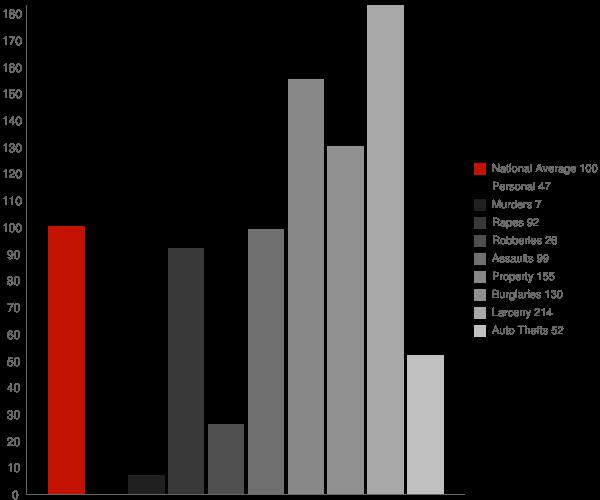 Chubbuck ID Crime Statistics