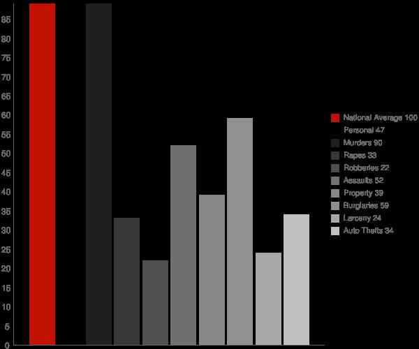 Pembroke GA Crime Statistics