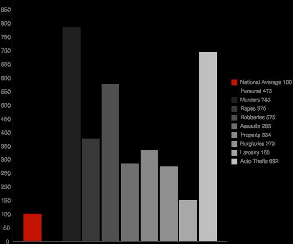 Detroit MI Crime Statistics
