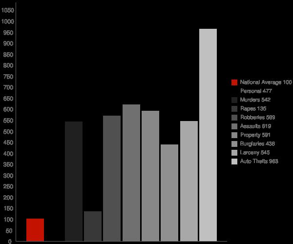 Baden MD Crime Statistics