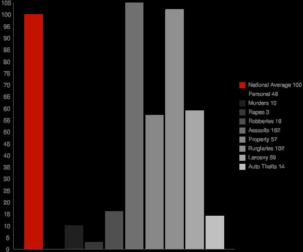 Norwood GA Crime Statistics