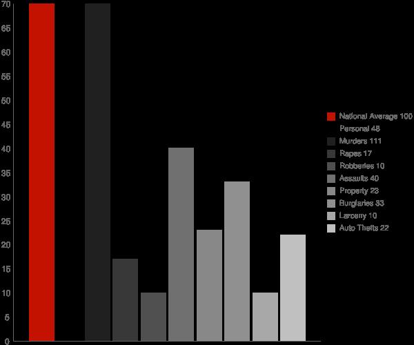 Big Sandy WV Crime Statistics