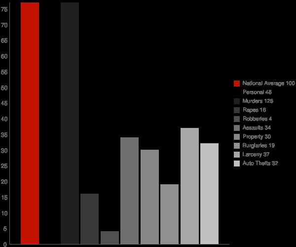 Apple Grove WV Crime Statistics