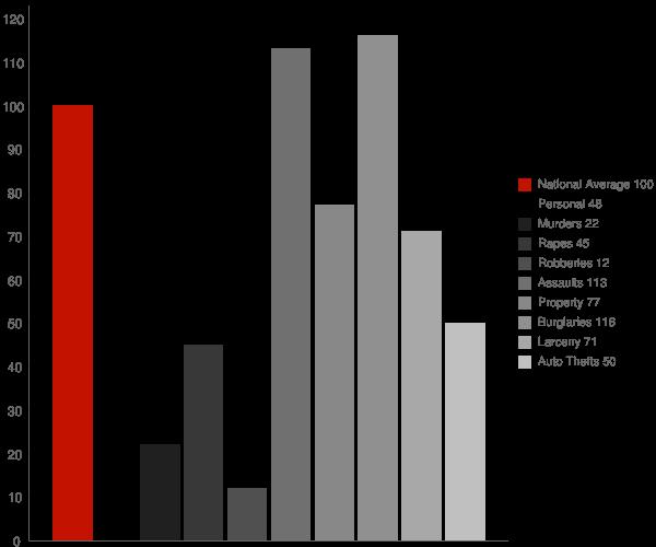 Aragon GA Crime Statistics