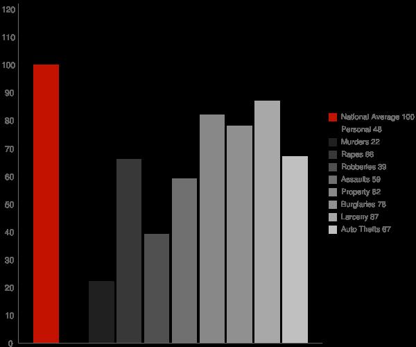 Bristol CT Crime Statistics