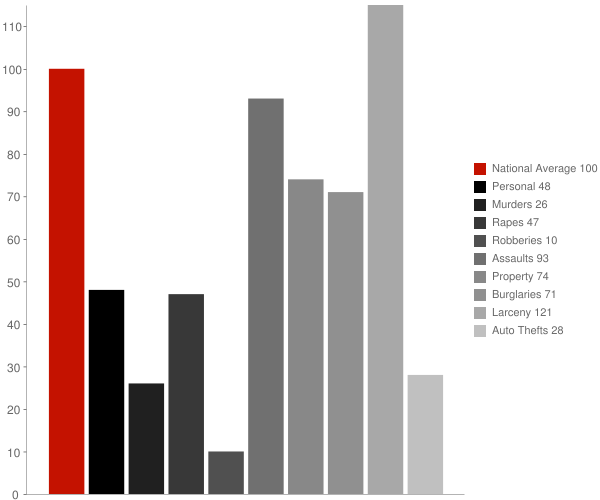Templeville MD Crime Statistics