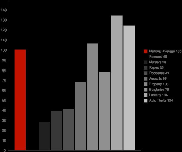 Ilchester MD Crime Statistics