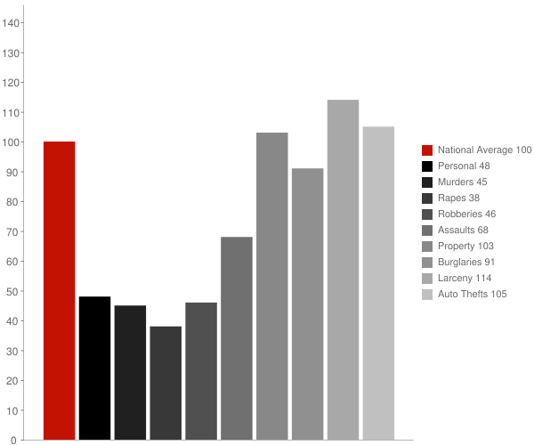Roswell GA Crime Statistics