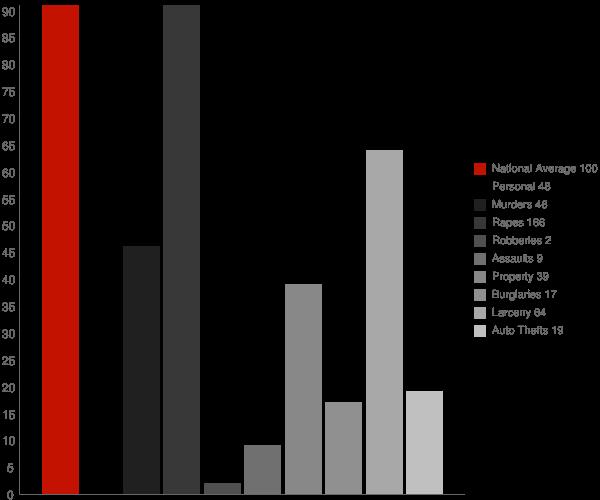 Lowman ID Crime Statistics