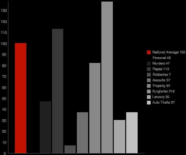 Lupton MI Crime Statistics