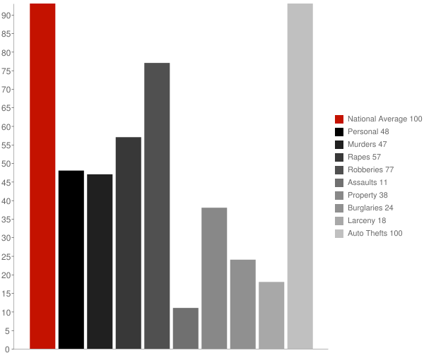 Alhambra Valley CA Crime Statistics