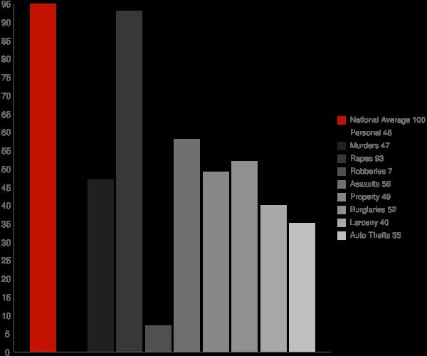 Ririe ID Crime Statistics