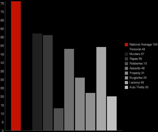 Kent Narrows MD Crime Statistics